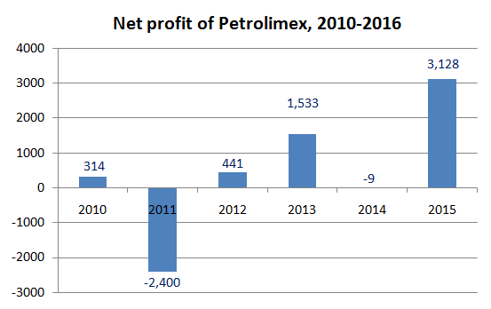 petrolimex-net-profit-hits-six-year-high
