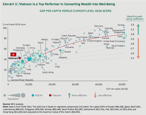 vietnam-is-the-4th-best-country-in-converting-wealth-into-well-being