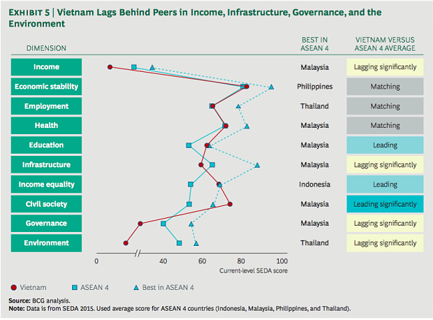 vietnam-is-the-4th-best-country-in-converting-wealth-into-well-being-1