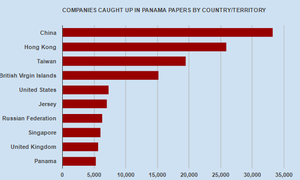 China tops the Panama Papers