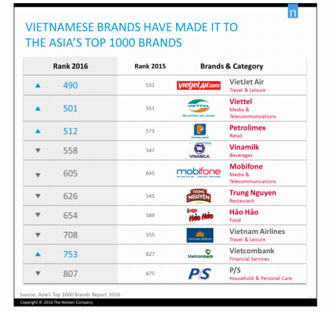 Vietnamese brands emerge middle ranks in the list of Asia's 1000 best brands. Photo from Niesel Vietnam
