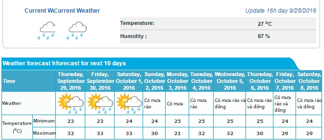 rain-check-more-downpours-for-saigon-in-the-next-10-days