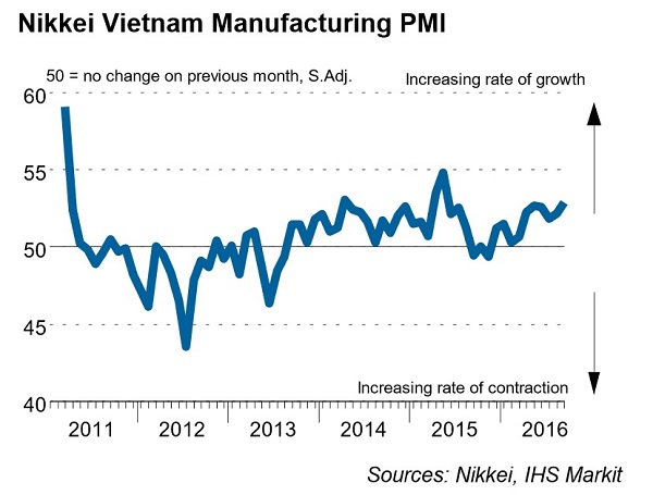 vietnam-manufacturing-growth-climbs-to-16-month-high-in-september