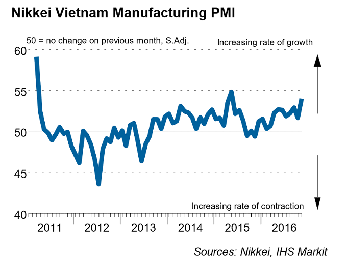 vietnams-manufacturing-grows-strongly-as-orders-hit-18-month-high
