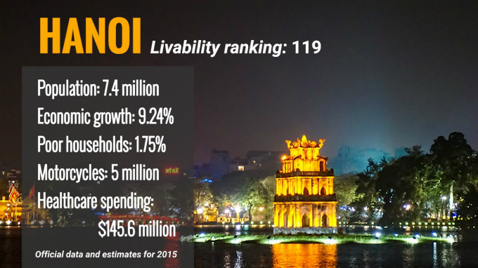 hanoi-ho-chi-minh-city-rank-low-in-livable-index
