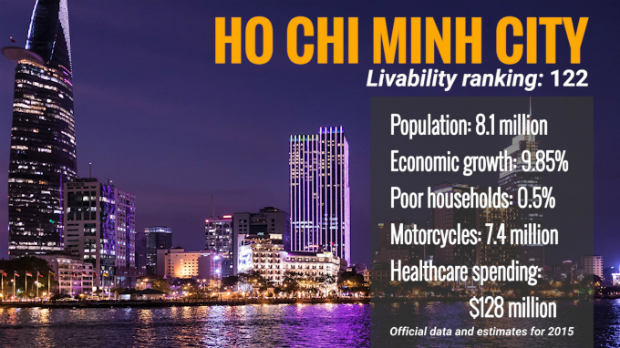 hanoi-ho-chi-minh-city-rank-low-in-livable-index-1
