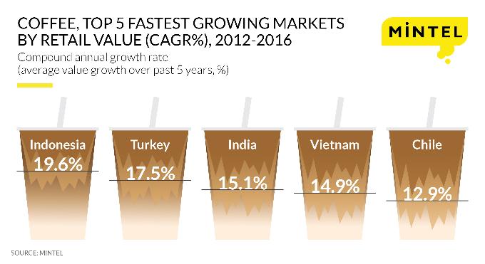 vietnams-caffeine-thirst-puts-it-in-worlds-top-growing-coffee-markets