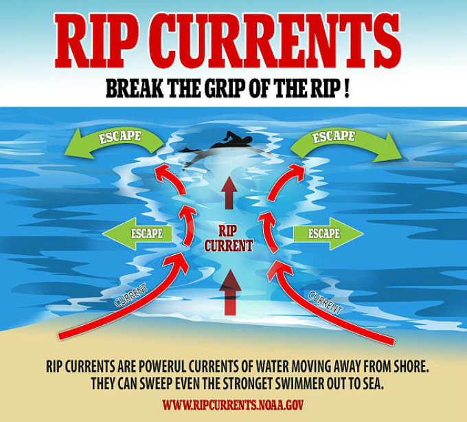Graphics by the U.S. Naitonal Oceanic and Atmospheric Administration instruct how one person can escape rip currents.