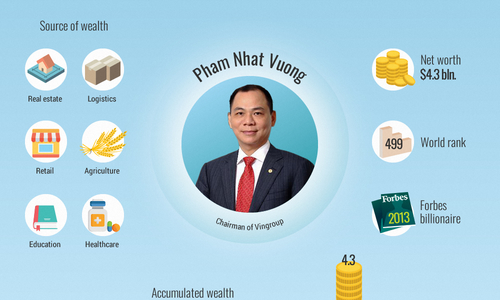 Vietnam's billionaires in numbers