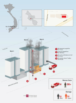 A deadly fire breaks out at Carina Plaza in Ho Chi Minh City after midnight on March 23. Graphics by VnExpress