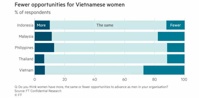 Vietnamese women think they have fewer opportunities than men in the workplace. Graphics by Financial Times