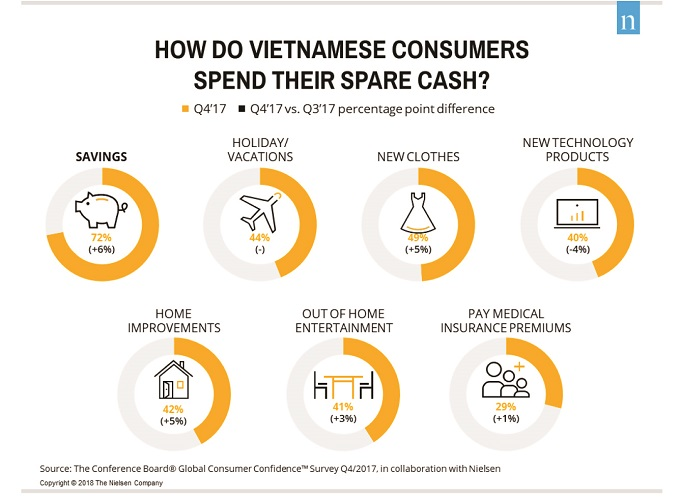 Saving is top priority for Vietnamese when it comes to distributing spare money. Photo by Nielsen