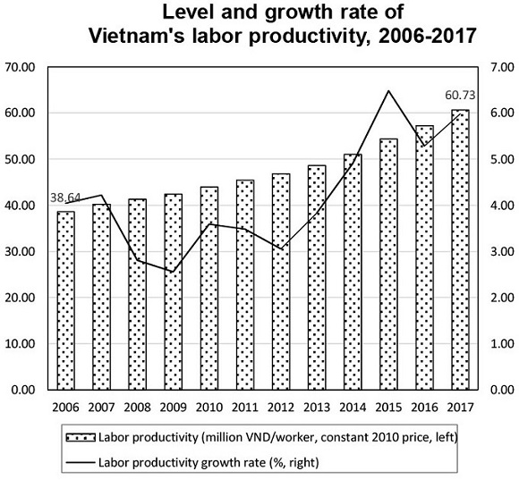The average labor productivity of Vietnam reached VND60.73 million ($2,600) in 2017