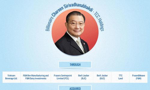 Richest Thai businessmen's ventures in Vietnam
