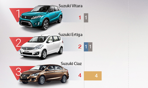 A look at Vietnam's worst-selling cars in June