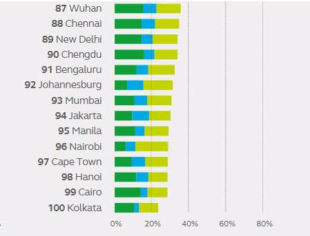 Hanoi drops two places to 98th out of 100 global cities in new sustainability ranking. Graphics by Arcadis
