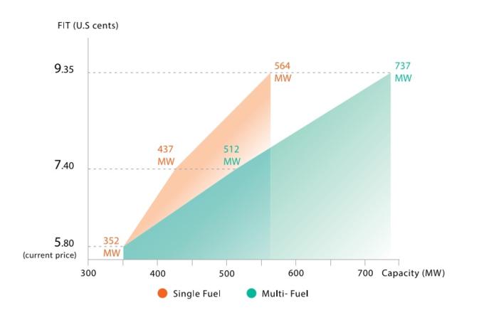 Biomass energy potential of Vietnams sugar industry. Source: GGGI and GIZ report/December 2018