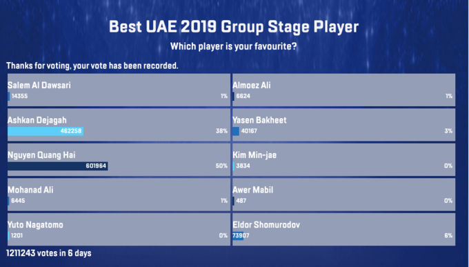 The vote result for best player in the group stage. Photo by AFC.