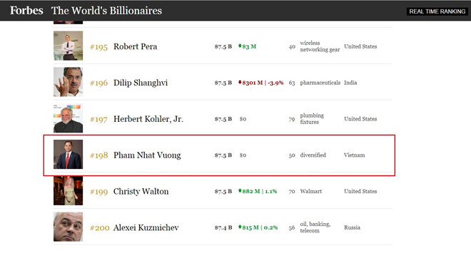 A screenshot of Forbes magazine on Saturday shows Pham Nhat Vuong becomes the 198th richest person in the world.