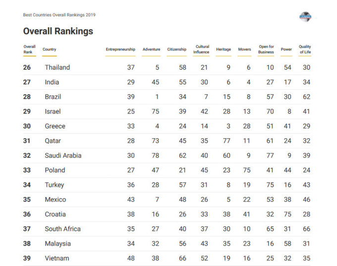 A screen shot of U.S. News and World Reports Best countries overall rankings 2019.