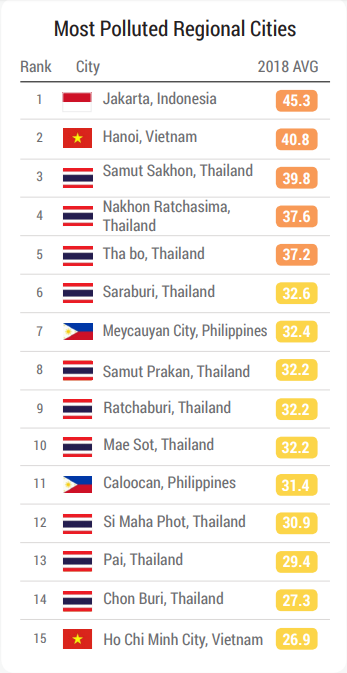 The top 15 most polluted cities in Southeast Asia, with Hanoi ranked second and Ho Chi Minh City ranked 15th. Photo screenshot from IQAir AirVisuals 2018 World Air Quality Report.