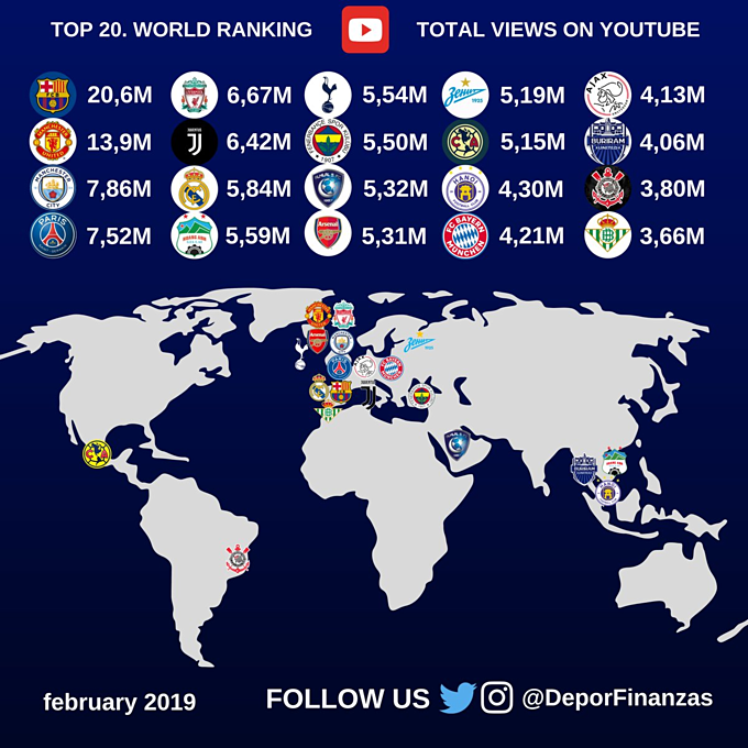 The top 20 world ranking of football clubs with most YouTube views. Photo courtesy of Deportes & Finanzas.