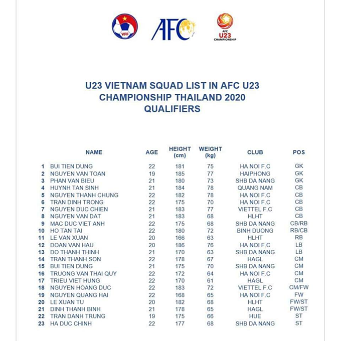 The squad list for Vietnam U23 team at AFC Championship qualifiers. Photo courtesy of AFC.
