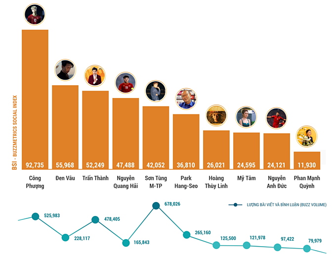 The top social media influencers of Vietnam in June. Photo courtesy of Buzzmetrics.