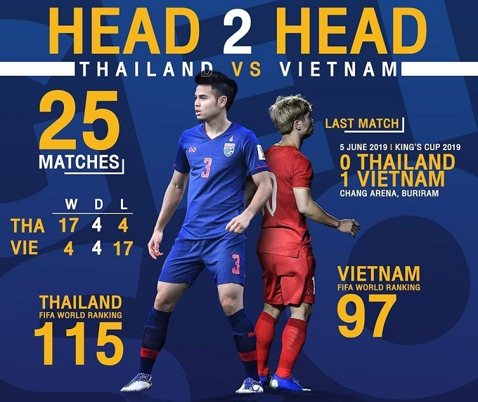The head-to-head statistics between Vietnam and Thailand. Photo courtesy of Thailand national football team official fanpage.