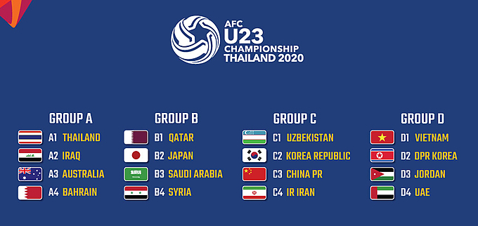 16 teams to compete in AFC U23 Championship 2020 in Thailand. Graphics by AFC.