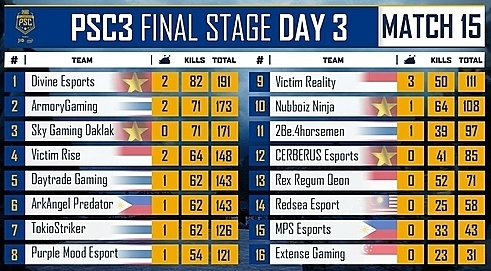 Final scoreboard of PUBG Southeast Asia Championship Phase 3. Photo courtesy of PlayerUnknowns Battlegrounds Facebook.