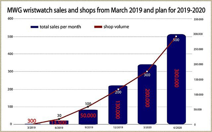 MWG eyes 50 pct wristwatch market share next year - 1