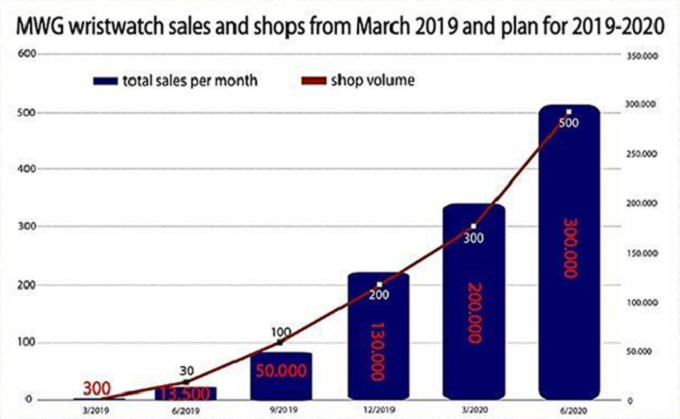 Mobile World gets the stopwatch ticking in watches market - 1