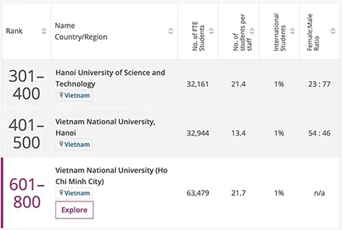 Vietnams three universities rankings in the Engineering and Technology subject compiled by Times Higher Education (THE)