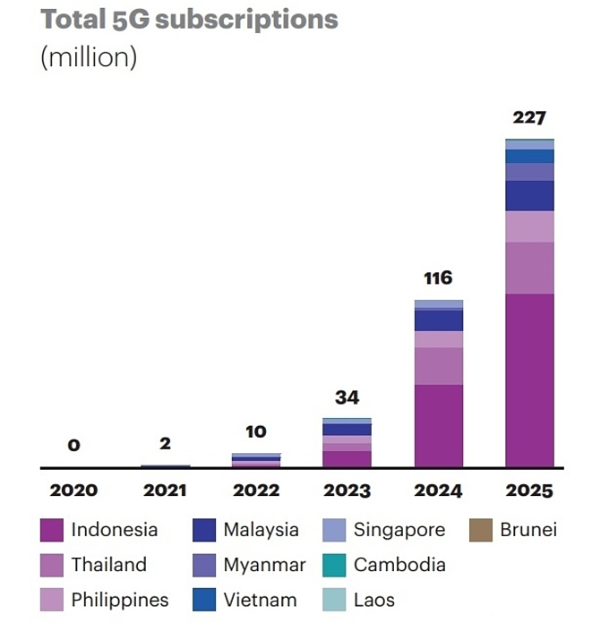 Vietnam arrives sixth in the number of 5G subscriptions by 2025 in Southeast Asia. Ilustration by A.T. Kearney