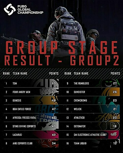 Sting Divine Esports finishes in sixth place in Group 2. Photo courtesy of PlayerUnknowns Battlegrounds Facebook.