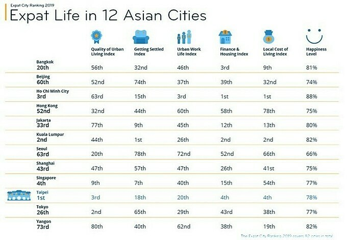 Survey: HCMC is 3rd best city for expats in 2020 (embargo)