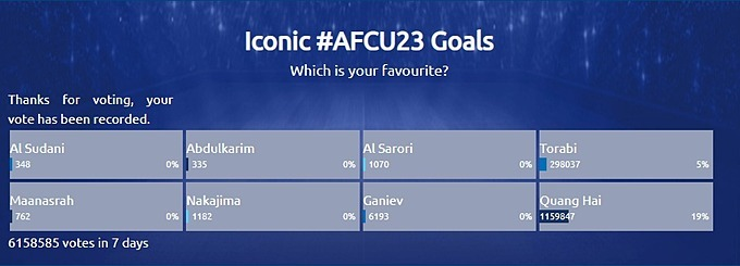 Vote results for the most iconic goal in the AFC U23 Championships history.