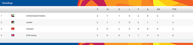 The current standings of group D. Photo courtesy of Asian Football Confederation.