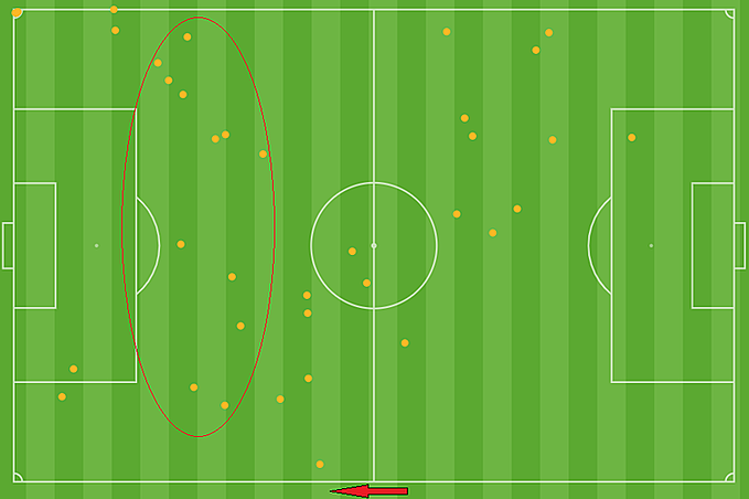 The touch map of Nguyen Quang Hai in the second half, when he was relased from the midfield and played closer to opponents box to create more chances for the strikers.