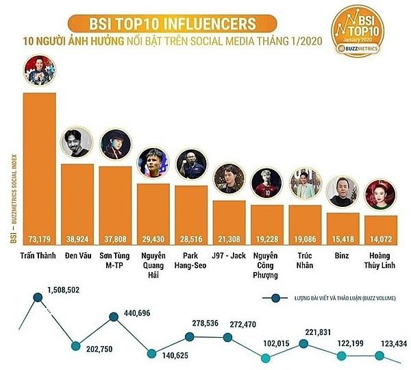 Top social media influencers in Vietnam in January. Photo courtesy of Buzzmetrics.