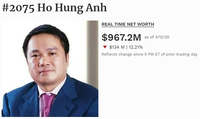 A screenshot of Forbes magazine on March 12 shows Ho Hung Anhs total assets are estimated at $967.2 million.