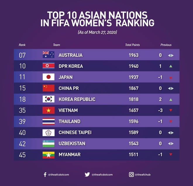 Top 10 Asian teams in FIFA womens ranking. Photo courtesy of Asian Football Confederation.
