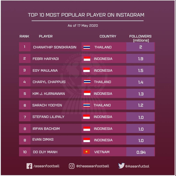 Top 10 Southeast Asian footballers with most followers on Instagram. Photo courtesy of ASEAN Football Federation.