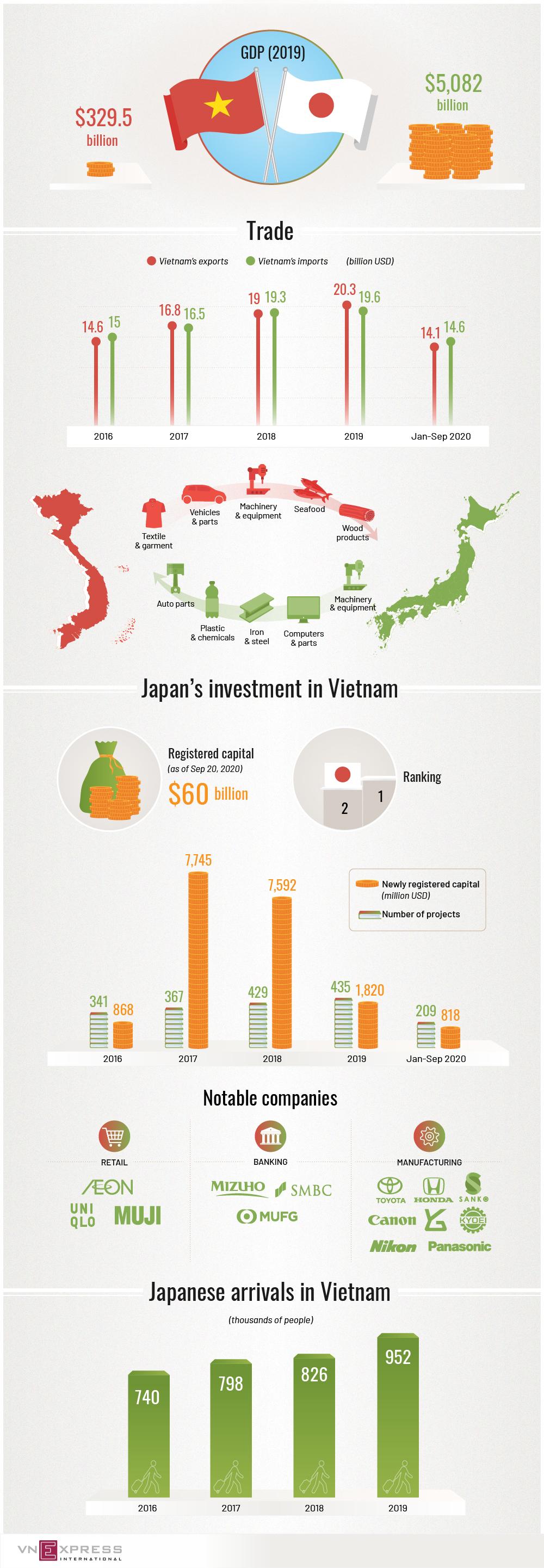 Japan, Vietnam boast thriving economic partnership