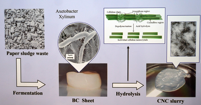 Overviews of how CNC layer is created. Photo by VnExpress/Manh Tung.