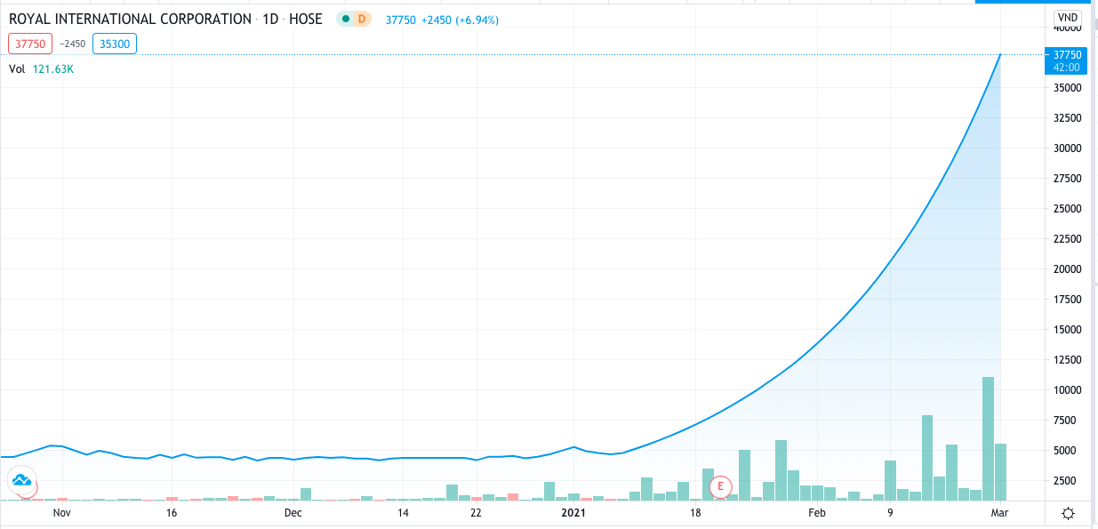 RIC share price. Photo courtesy of TradingView.