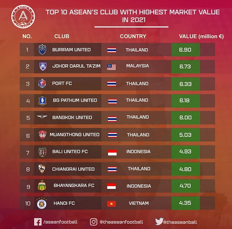 The top 10 most valuable clubs in Southeast Asia. Photo courtesy of ASEAN Football.