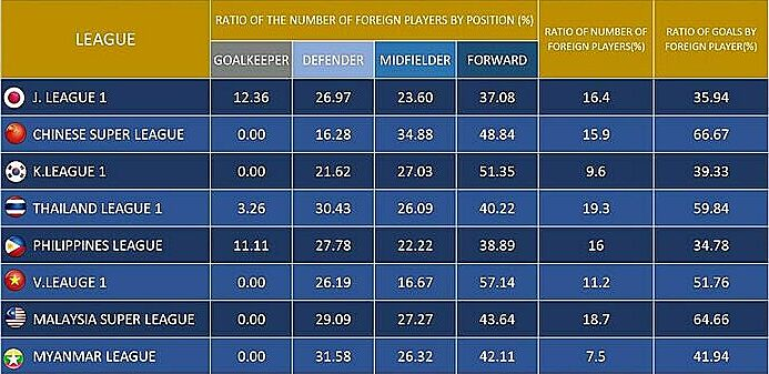 Vietnams ratio of foreign footballers playing as forward in East Asia. Photo courtesy of ASEAN Football.