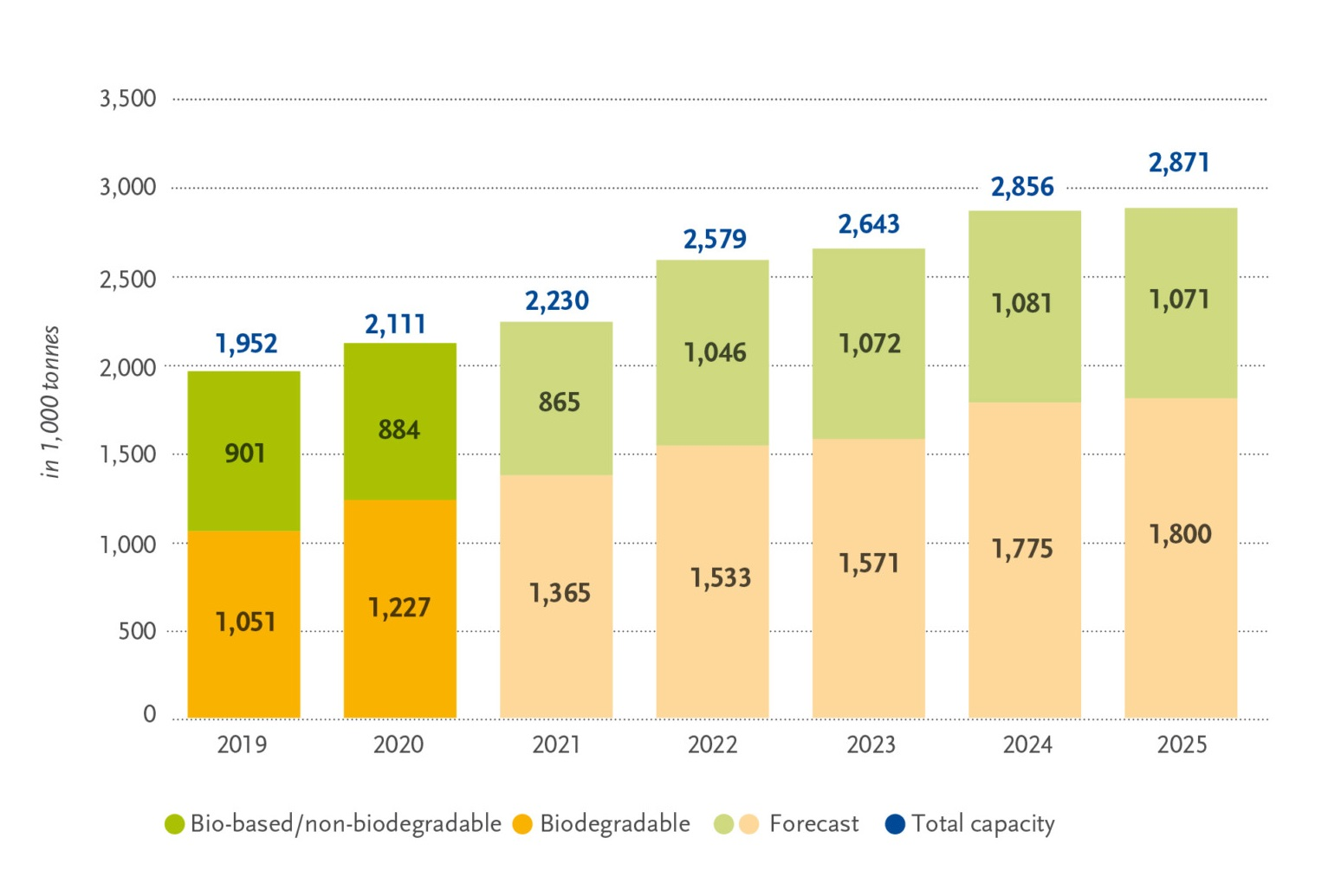 Global production capacity forecast for of bioplastics in 2019 – 2025. Graphics by the European Bioplastics Association.